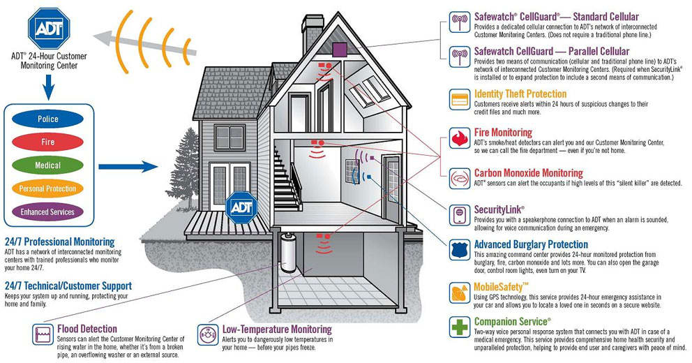 how to choose home security systems canada